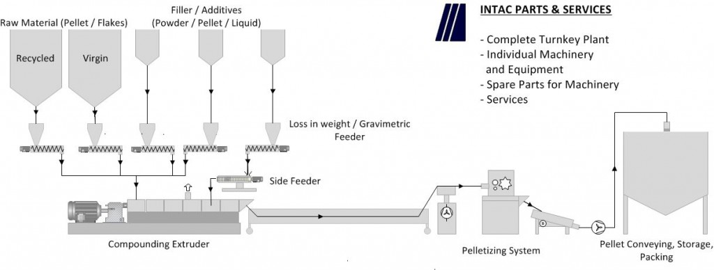 Compounding System-1