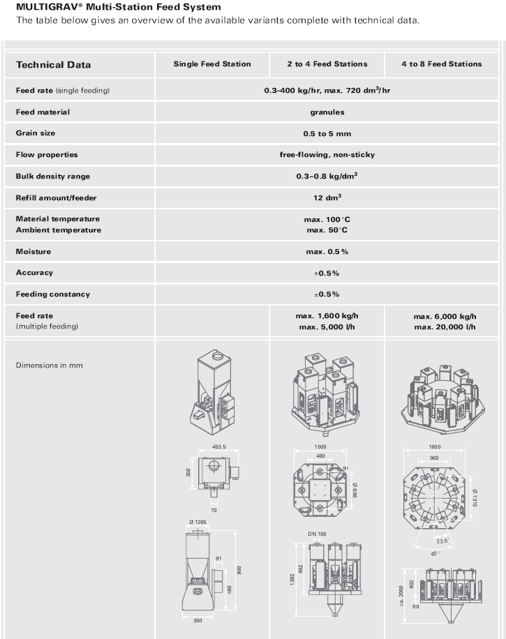 Schenck Multigrav technical data