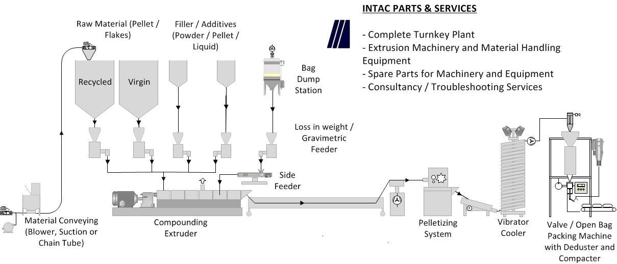 Intac Parts & Services