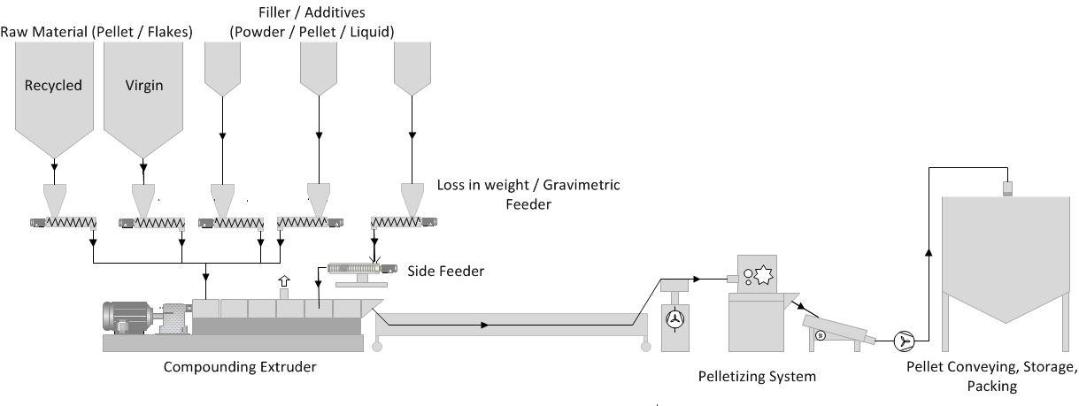 Compounding Process Intac Parts Amp Services